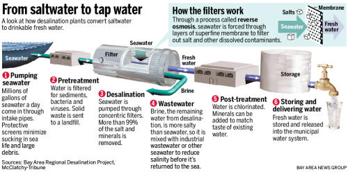 Pure Water Gazette 187 Desalination Will It Solve Our Water