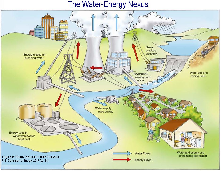 importance of water in industries Why treat wastewater environmental, health and legal considerations the importance of effective wastewater treatment & disposal – benefits to hotels caribbean environmental health institute.