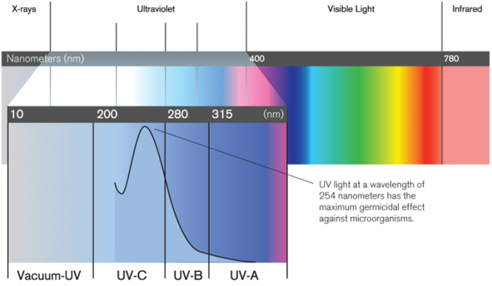uv-wavelength-700x407